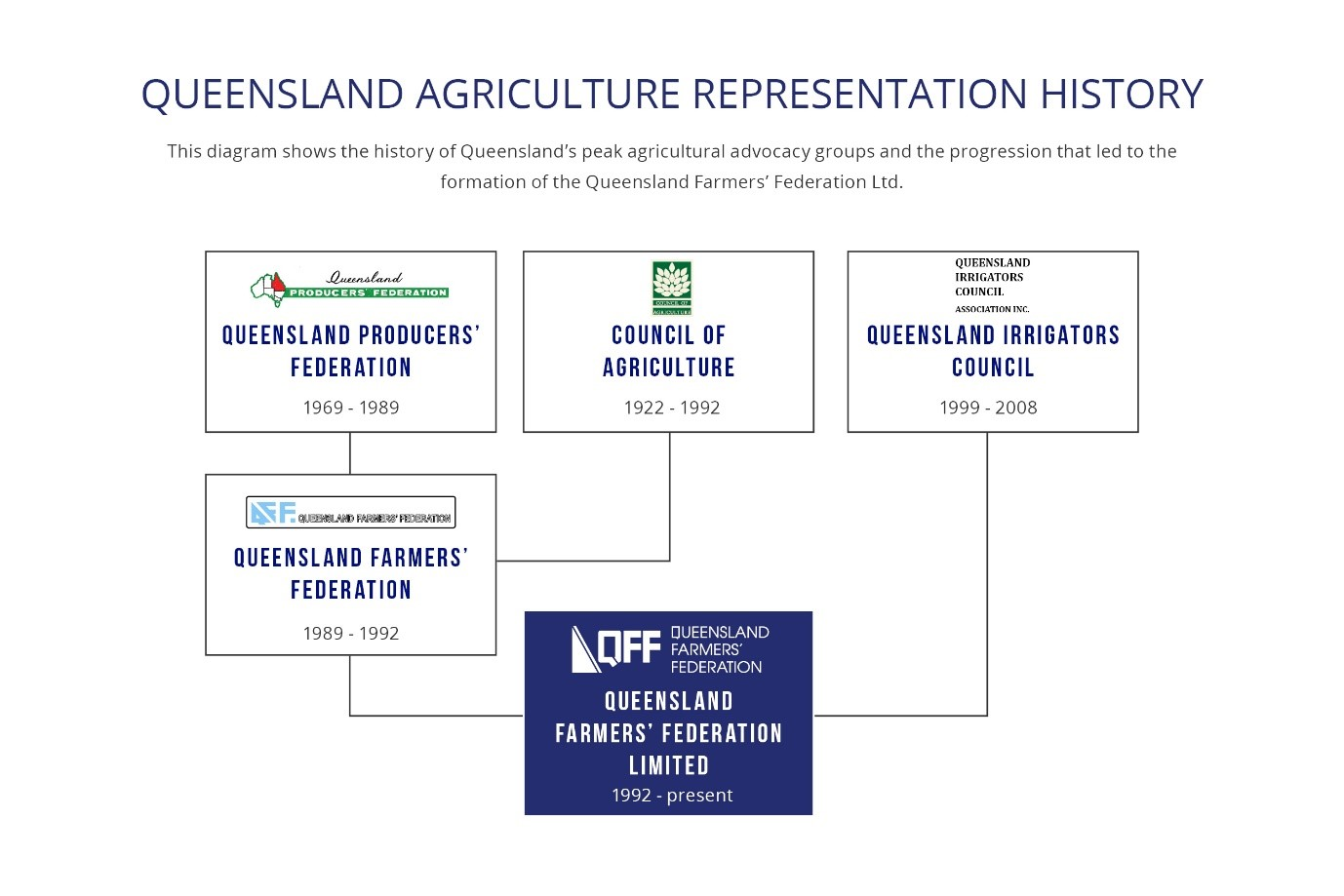 QFF History