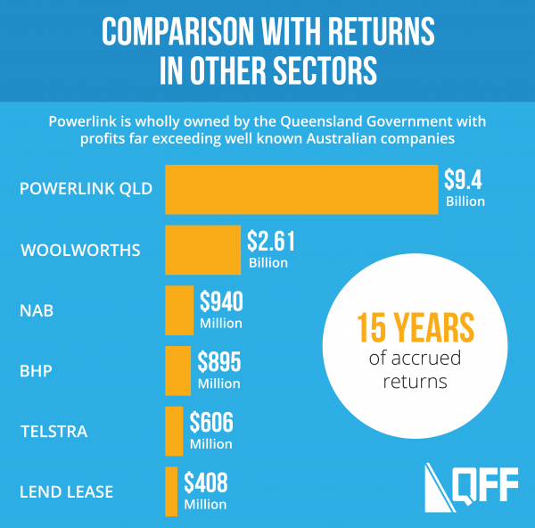 QFF_Powerlink Infographic_Digital-01