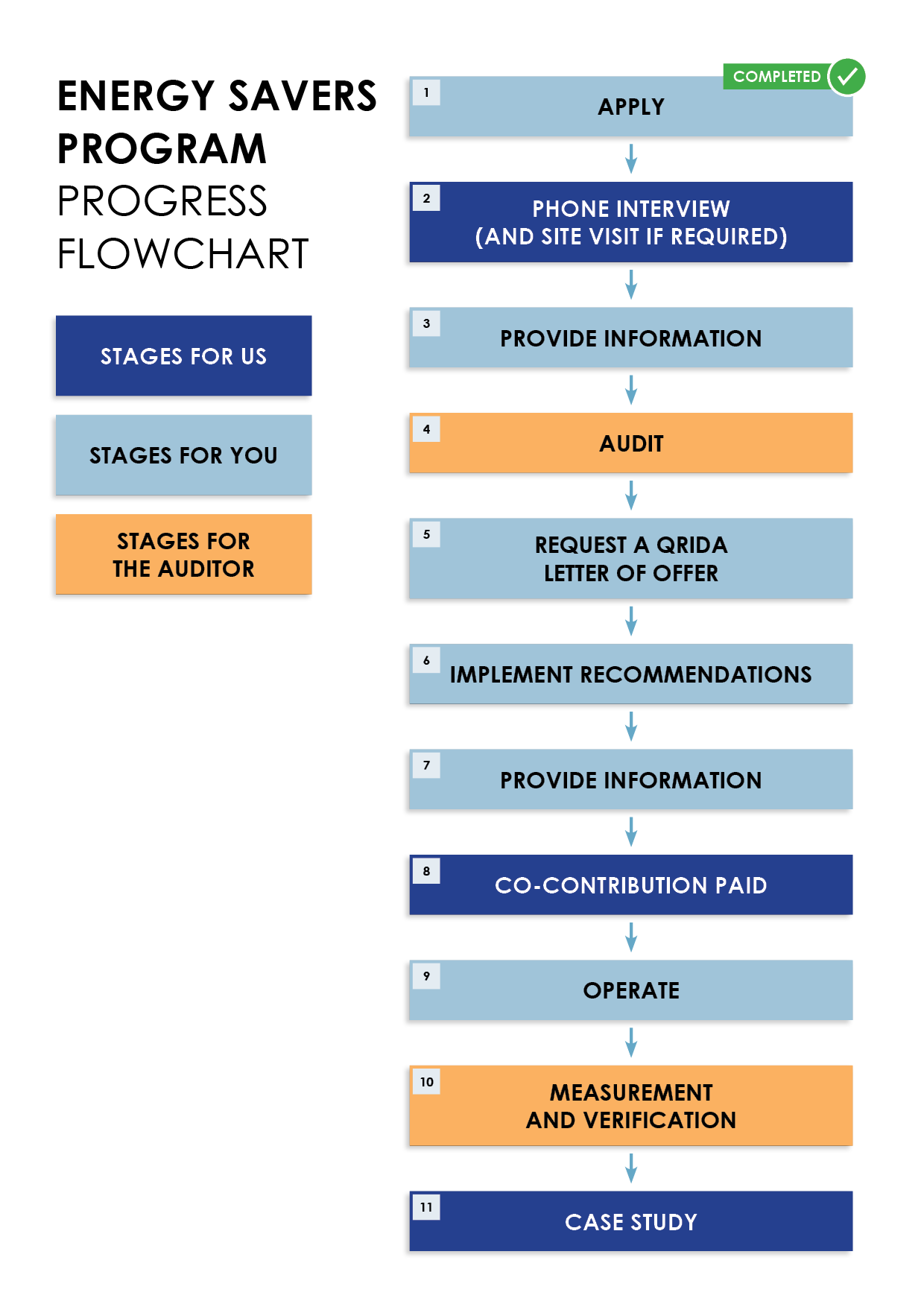 Energy Savers Flowchart