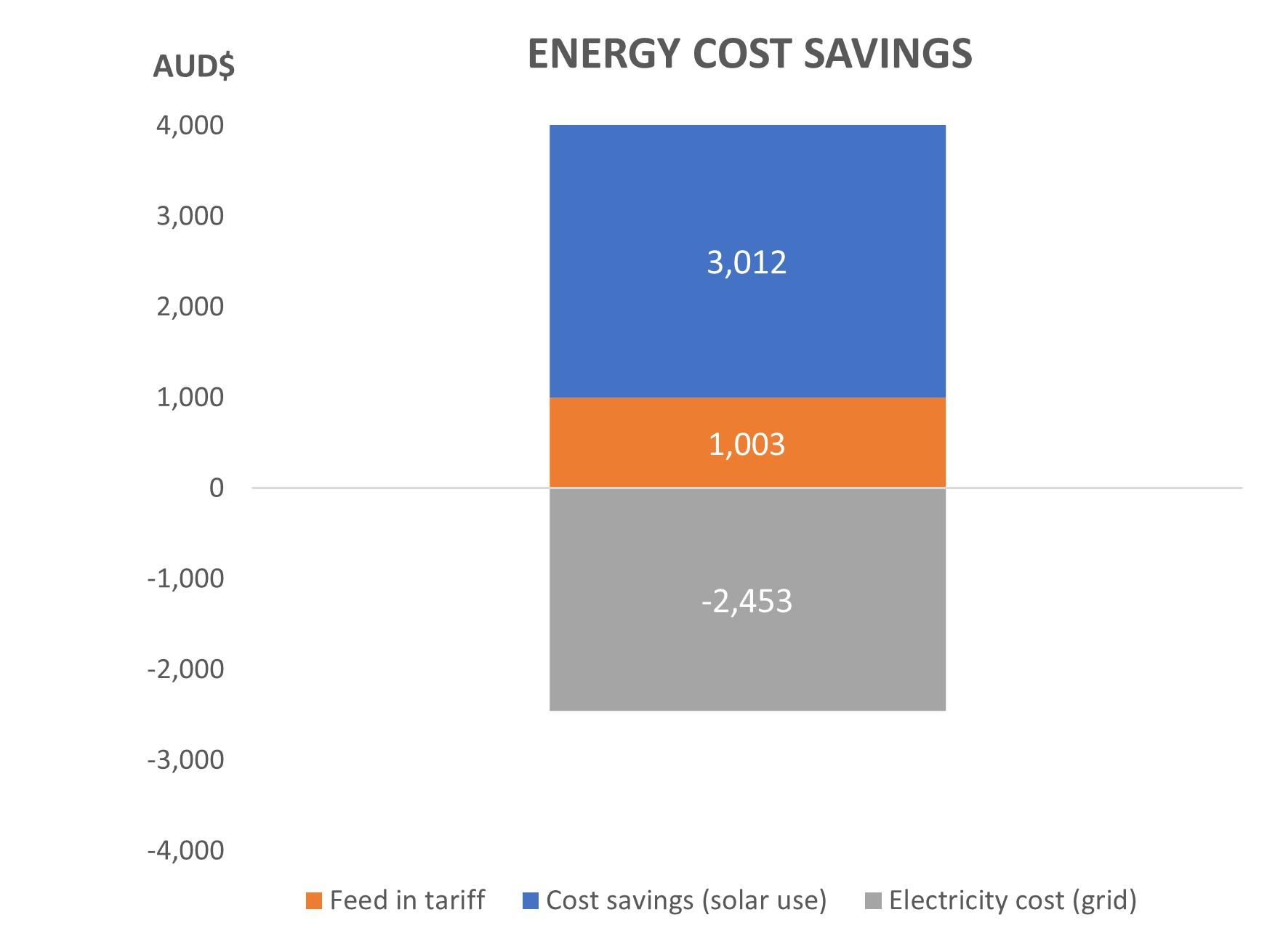 Cost ES055