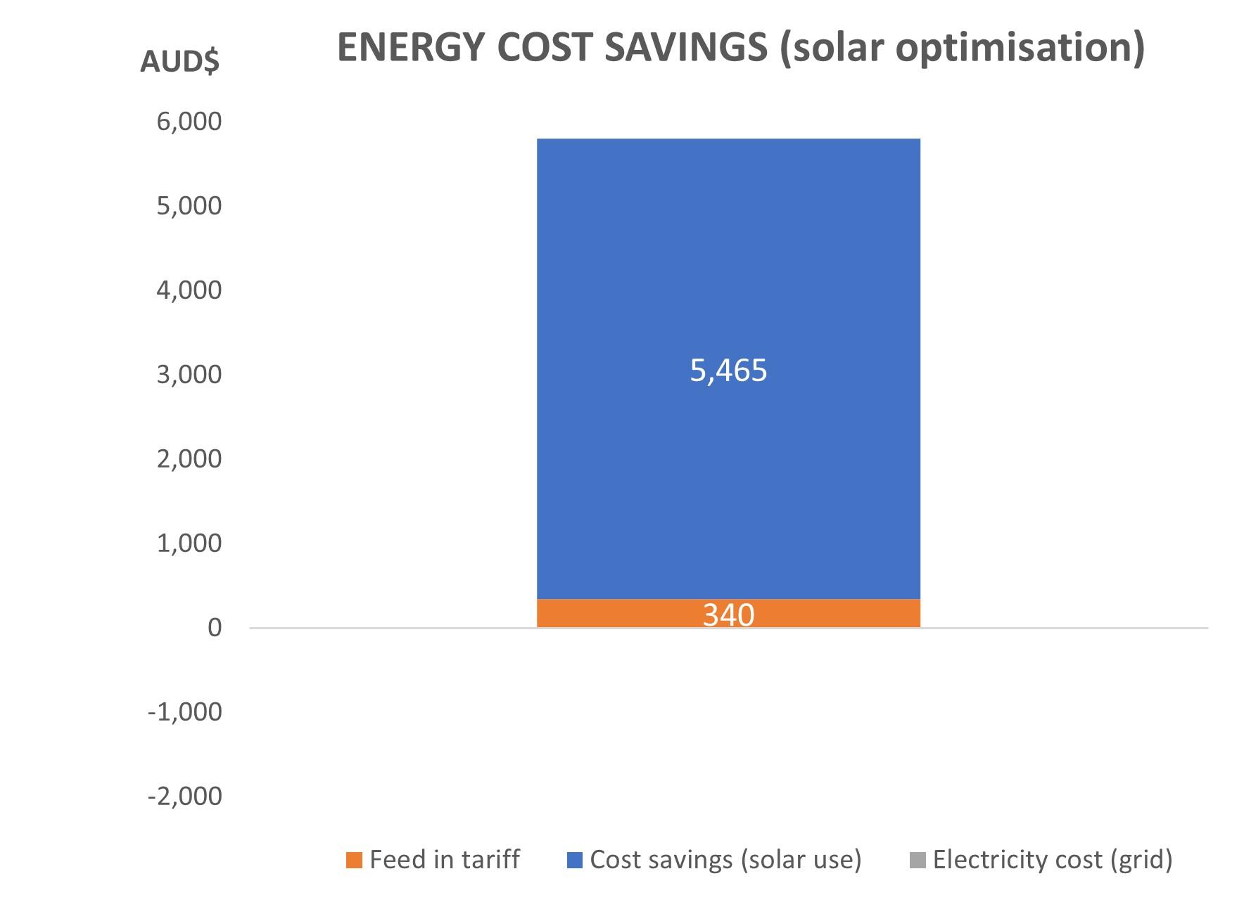 Solar optimisation ES055